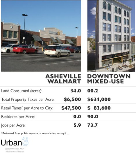 Comparison of Asheville big box with downtown mixed-use development. Source: http://www.planetizen.com/node/53922