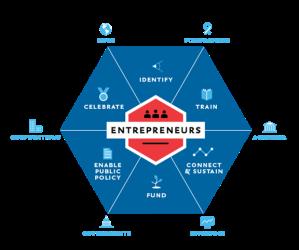 entrepreneur-ecosystem